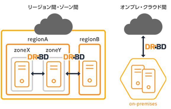 linbit_dr_multi-region.PNG