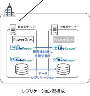powergres_replication.pngのサムネイル画像