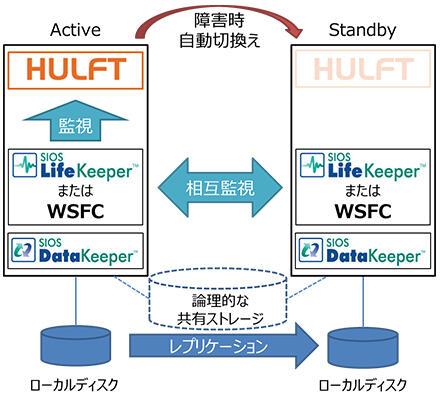 solution_img_hulft_01.jpg