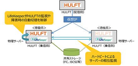 solution_img_hulft_02.jpg