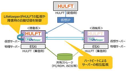 solution_img_hulft_03.jpg