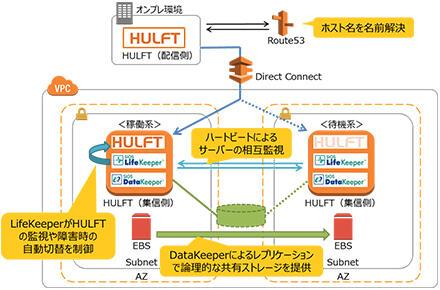 solution_img_hulft_05.jpg