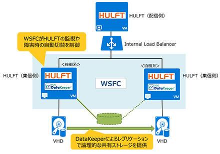 solution_img_hulft_06.jpg